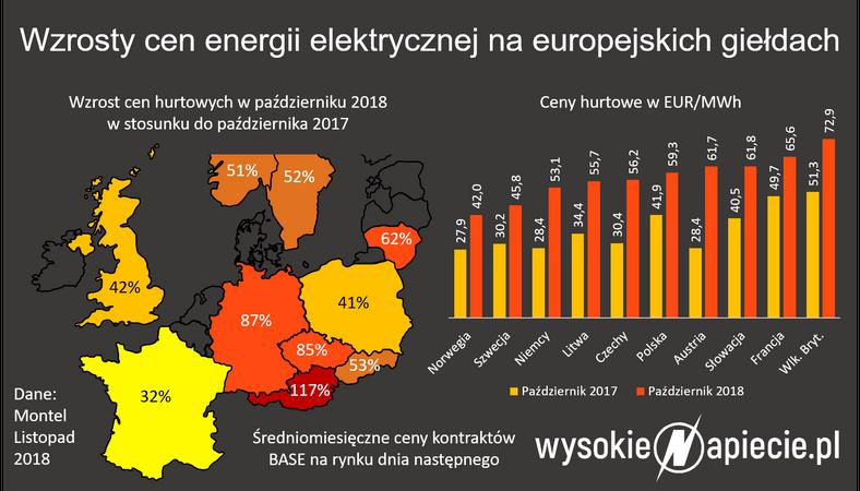 Wzrost cen energii elektrycznej