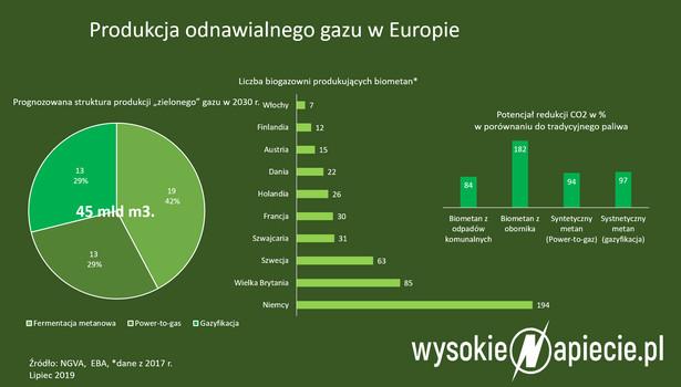 Produkcja odnawialnego gazu w Europie