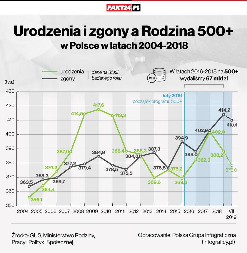 Urodzenia i zgony w Polsce. Od 6 lat mamy ujemny przyrost naturalny