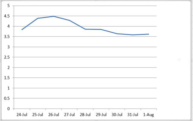 """Krivulja """"Konovog koeficijenta"""" u poslednjih 10 dana"""