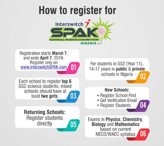 How to register for InterswitchSPAK 2 0 National Qualifying