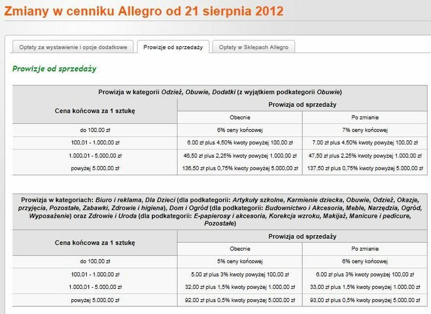 Allegro Zmienia Cennik Oplat