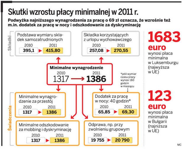 Skutki wzrostu płacy minimalnej w 2011 r.