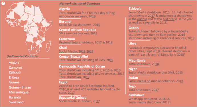 Undisrupted countries in Africa (cipesa)