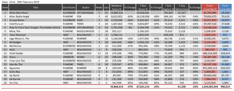 Cinema statistics (ceanigeria)