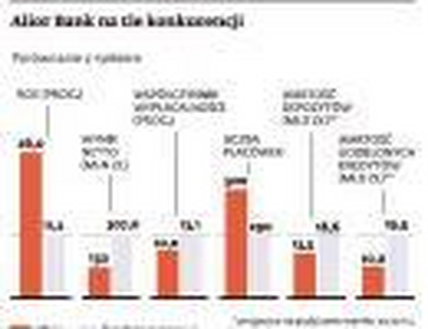 Alior Bank na tle konkurencji - porównanie z rynkiem. Źrodło: KNF