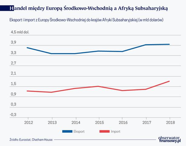 Mało Europy Środkowo-Wschodniej w Afryce-Subsaharyjskiej (graf. Obserwator Finansowy)