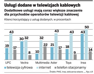 Operatorzy kablówek oferują coraz więcej usług telekomunikacyjnych