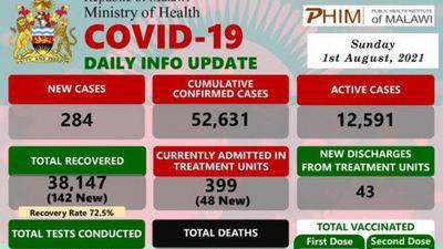 Coronavirus - Somalia: COVID-19 Daily Info Update (01 August 2021)