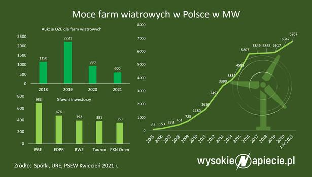 Moce farm wiatrowych w Polsce w MW