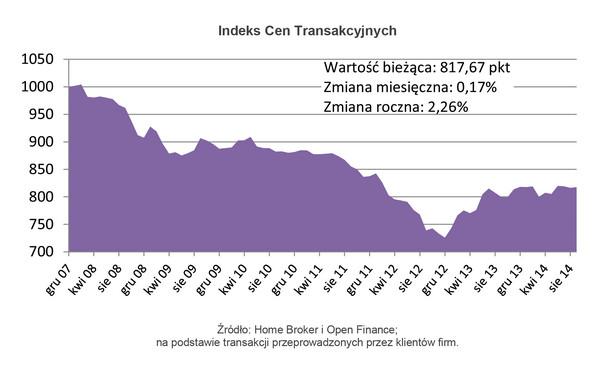 Indeks Cen Transakcyjnych