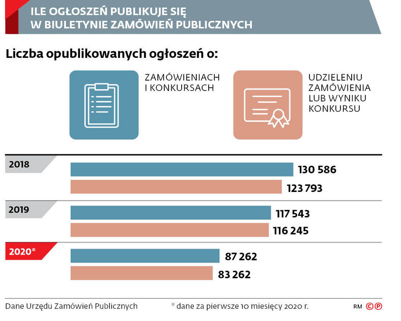 ILE OGŁOSZEŃ PUBLIKUJE SIĘ W BIULETYNIE ZAMÓWIEŃ PUBLICZNYCH