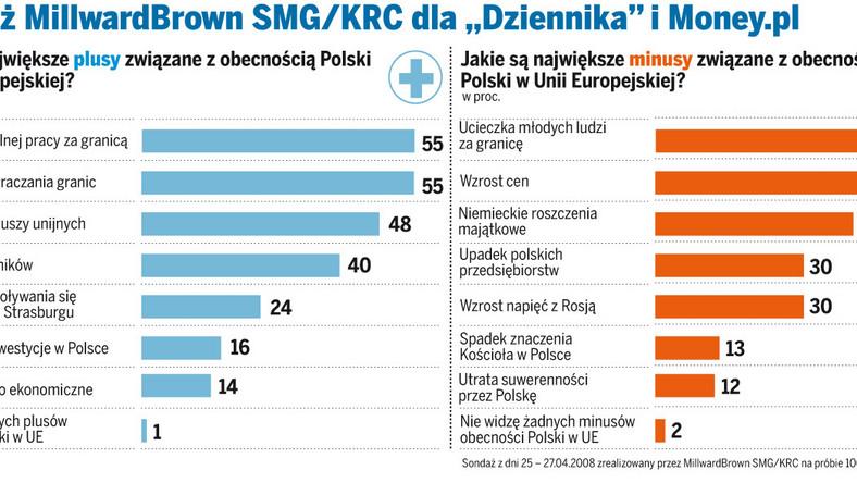 Jak Polacy oceniają członkostwo w Unii?