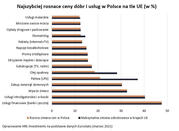 Najszybciej rosnące ceny dóbr i usług w Polsce na tle UE (w %)