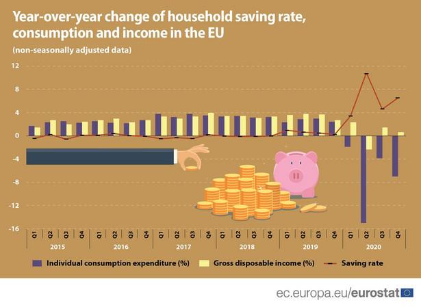 Konsumpcja i oszczędności gospodarstw domowych w UE - zmiana 4 kw. 2019 do 4 kw. 2020