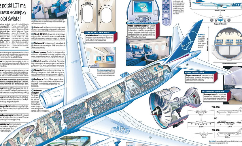 Infografika Boeing 787 Dreamliner