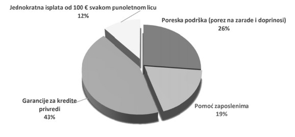 Struktura pomoći srpskoj privredi (MAT)