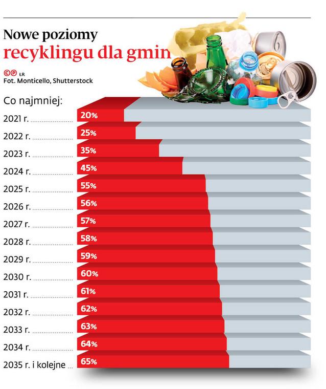 Nowe poziomy recyklingu dla gmin