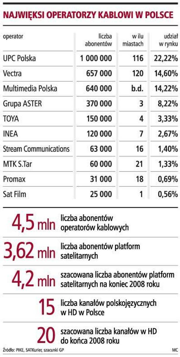 Najwięksi operatorzy kablowi w Polsce