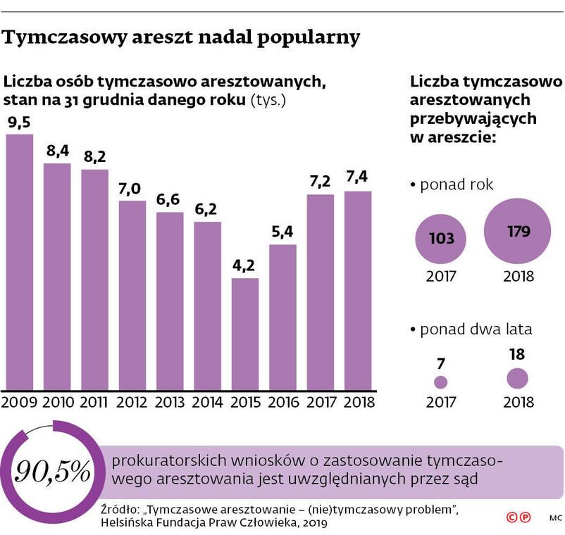Tymczasowy areszt nadal popularny