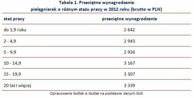 Przeciętne wynagrodzenie  pielęgniarek o różnym stażu pracy w 2012 roku (brutto w PLN)