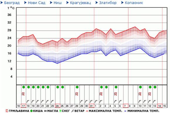 Prognoza za Beograd za narednih mesec dana