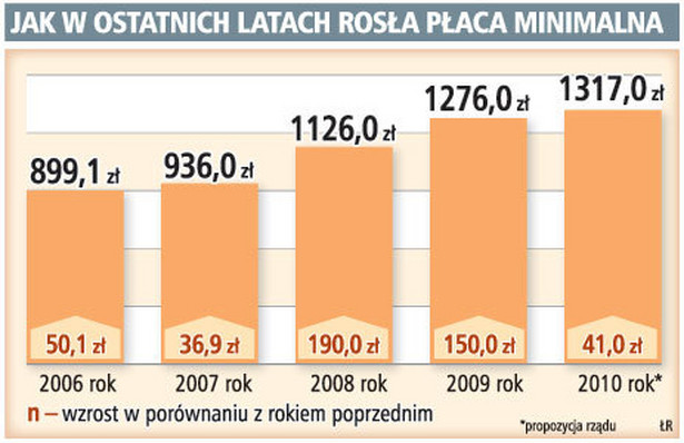 Jak w ostatnich latach rosła płaca minimalna