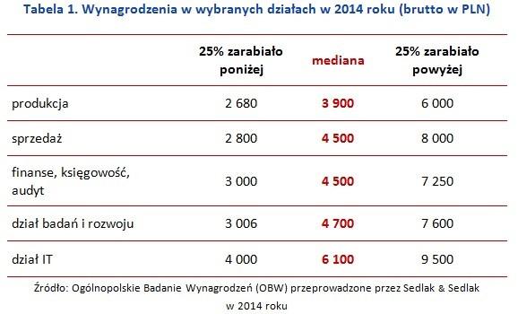 Wynagrodzenia w wybranych działach w 2014 roku (brutto w PLN)
