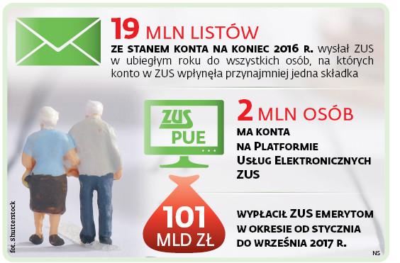 19 mln listów ze stanem konta na koniec 2016 r. wysłał ZUS w ubiegłym roku do wszystkich osób, na których konto w ZUS wpłynęła przynajmniej jedna składka