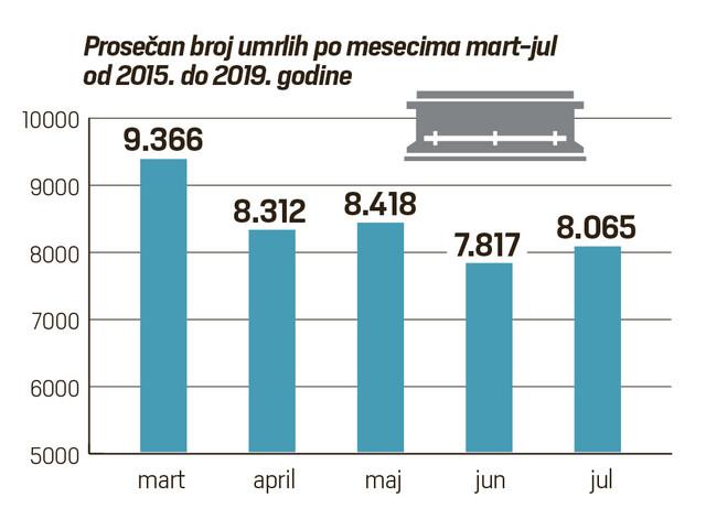 Petogodišnji prosek smrtnosti po mesecima