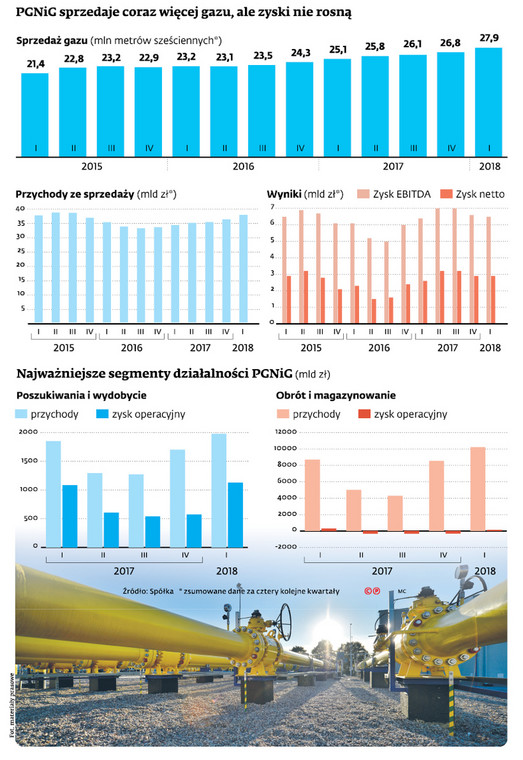 PGNiG sprzedaje coraz więcej gazu, ale zyski nie rosną