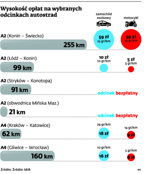 Wysokość opłat na wybranych odcinkach autostrad