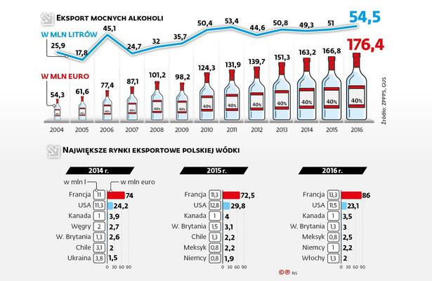 Eksport mocnych alkoholi