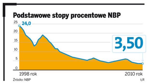 Podstawowe stopy procentowe NBP