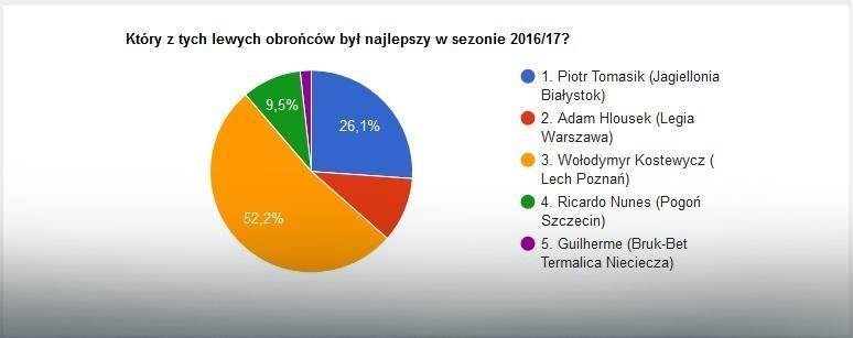 Wyniki głosowania na najlepszego lewego obrońcę sezonu