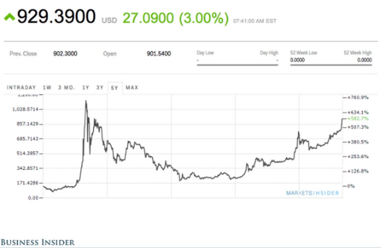 Kurs bitcoina w 2016 roku