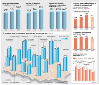 Koniec górki na rynku mieszkań