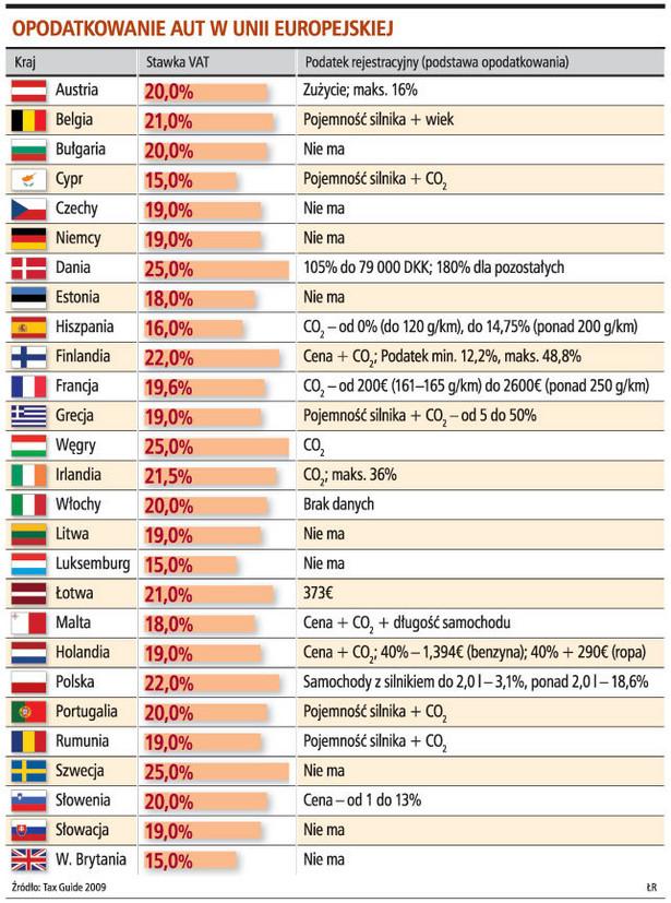 Opodatkowanie aut w Unii Europejskiej