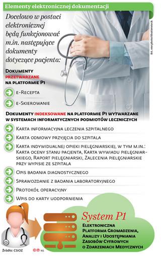 E-dokumentacja nie dla pacjenta. On wciąż ma otrzymywać informacje na papierze