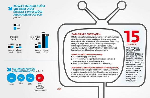 Abonament RTV - koszty działalności misyjnej
