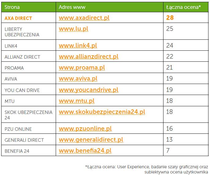 Ranking serwisów ubezpieczycieli