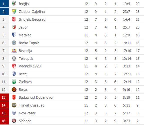 Tabela Prve lige Srbije