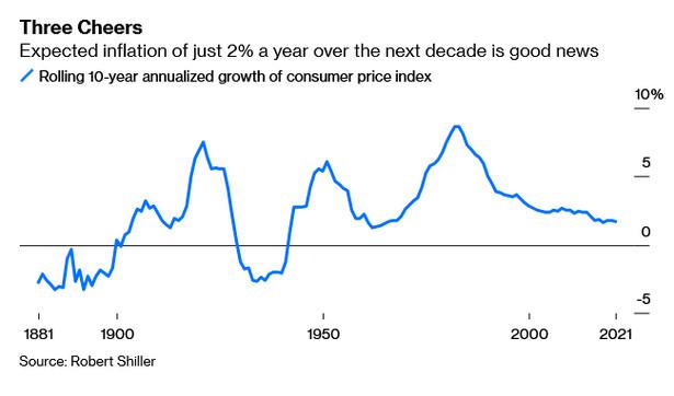 10-letnia średnia krocząca poziomu inflacji CPI