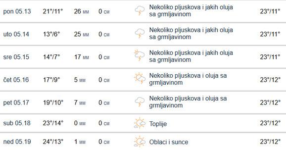 Tokom ove nedelje padavine