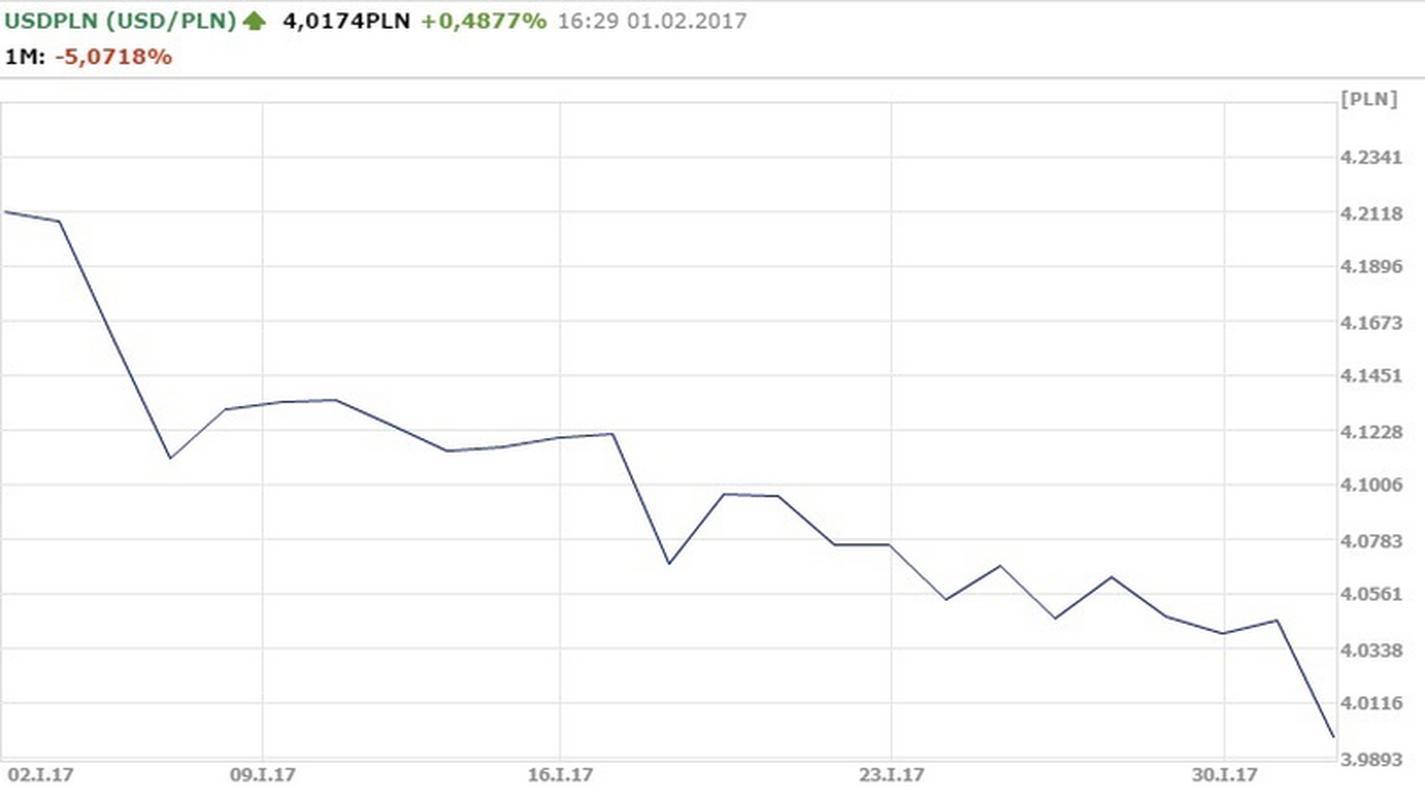 Notowania USD/PLN