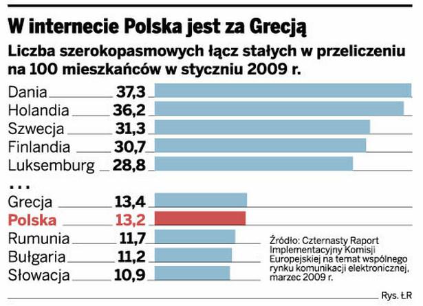 W internecie Polska jest za Grecją