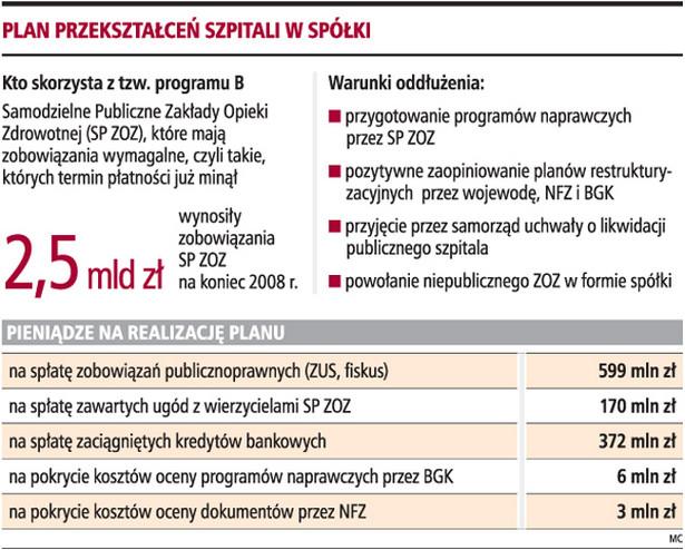 Plan przekształceń szpitali w spółki