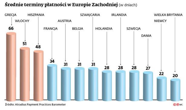 Średnie terminy płatności w Europie Zachodniej (w dniach)