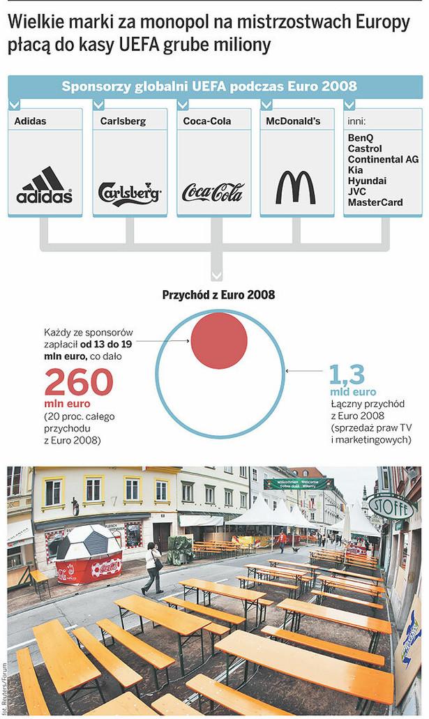 Wielkie marki za monopol na mistrzostwach Europy płacą do kasy UEFA grube miliony