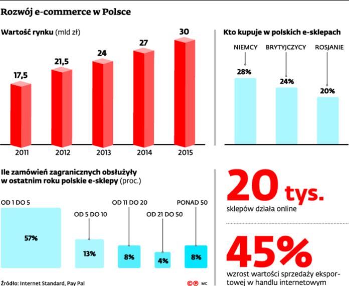 Rozwój e-commerce w Polsce